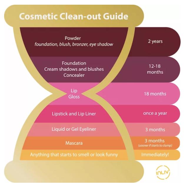make-up expiry chart